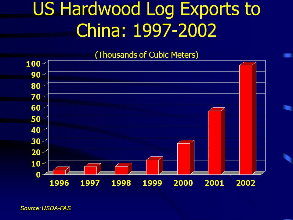 US Hardwood Log Exports to China: 1997-2002 (Thousands of Cubic Meters) Source: USDA-FAS