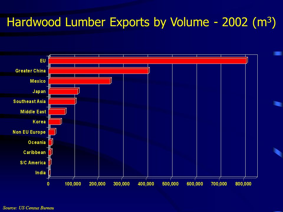 Hardwood Lumber Exports by Volume - 2002 (m 3 ) Source: US Census Bureau