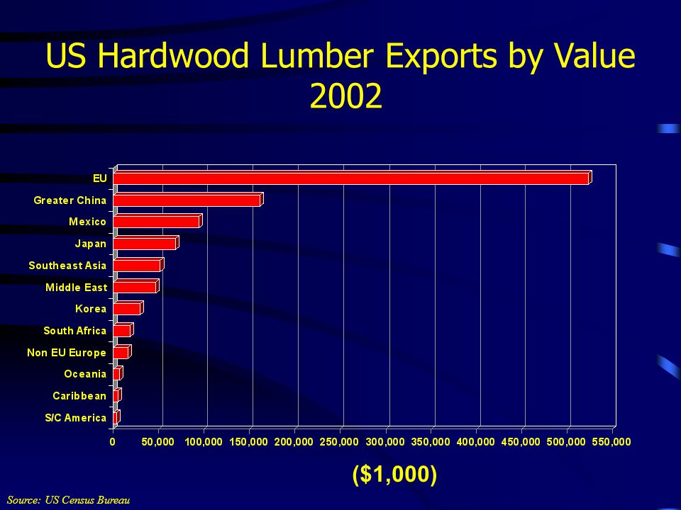 US Hardwood Lumber Exports by Value 2002 Source: US Census Bureau ($1,000)