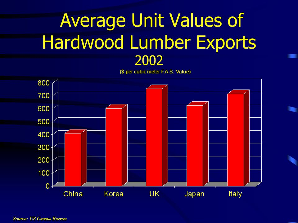 Average Unit Values of Hardwood Lumber Exports 2002 ($ per cubic meter F.A.S.