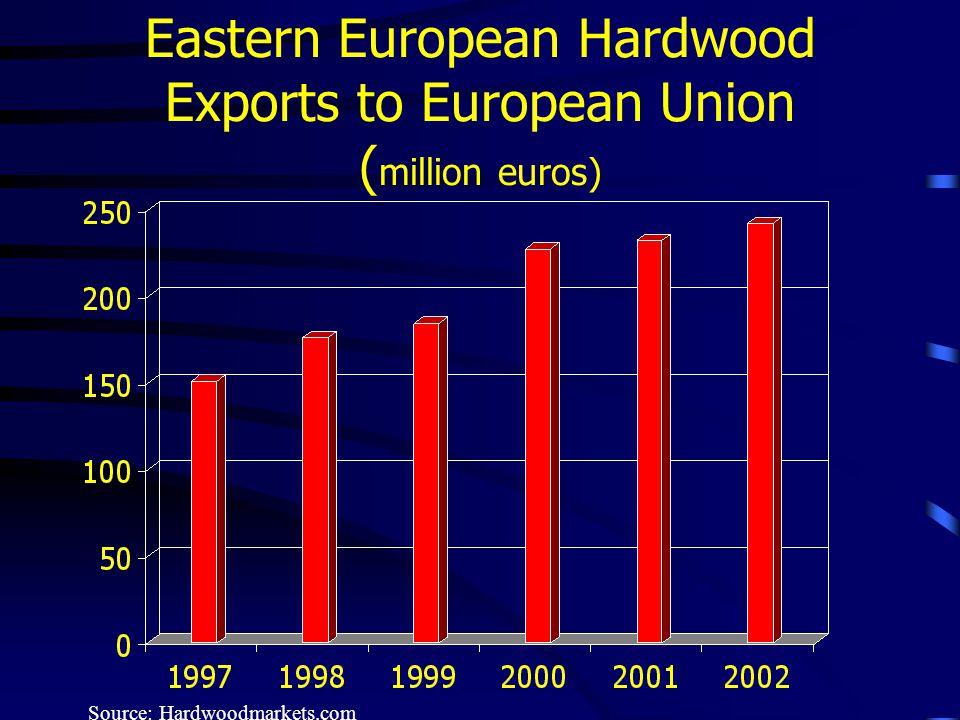 Eastern European Hardwood Exports to European Union ( million euros) Source: Hardwoodmarkets.com
