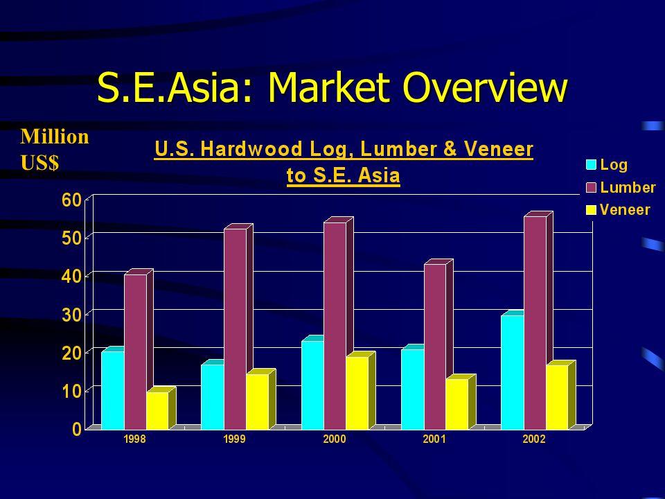 S.E.Asia: Market Overview Million US$