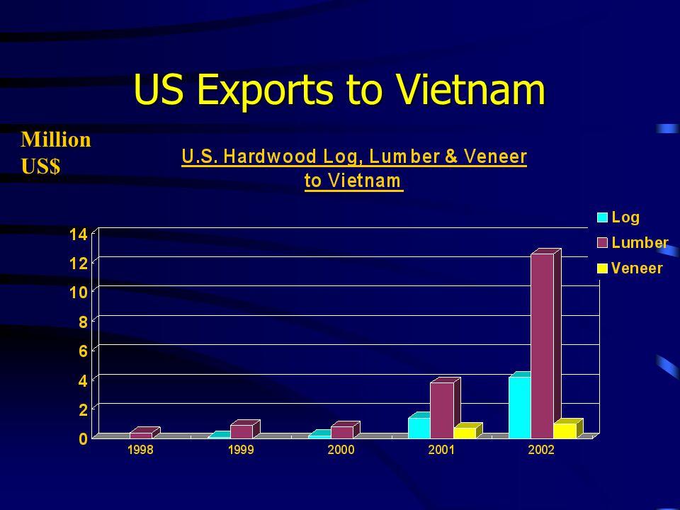US Exports to Vietnam Million US$