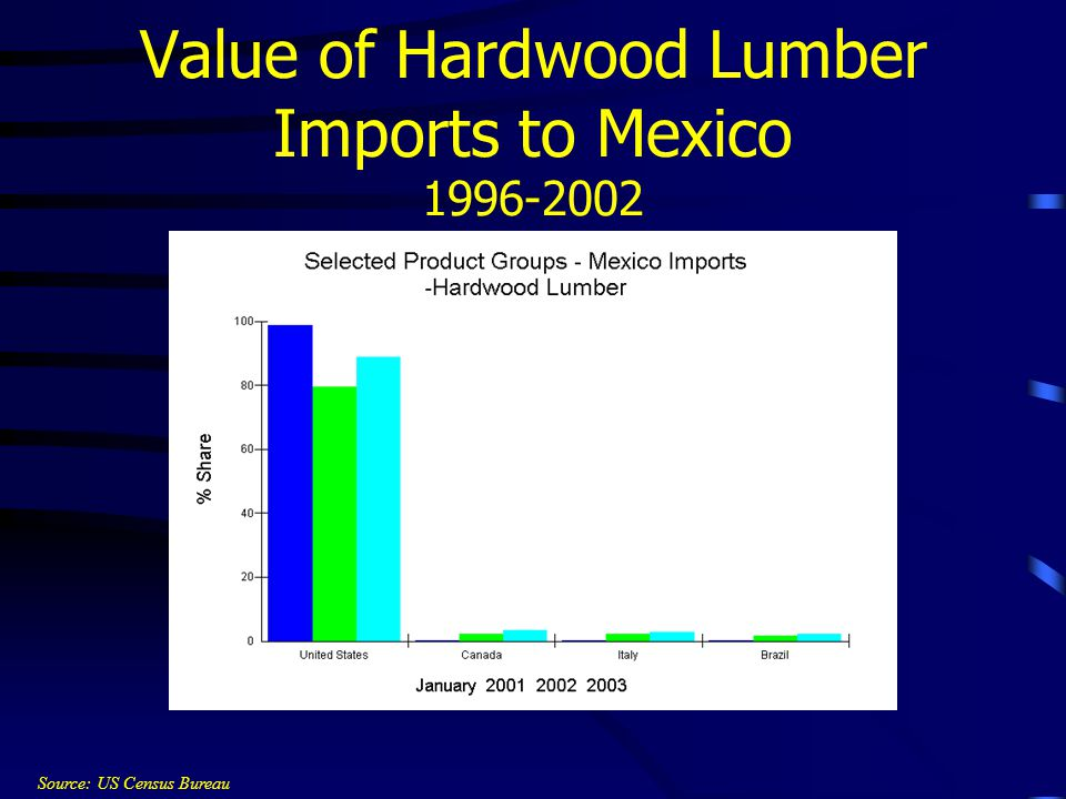 Value of Hardwood Lumber Imports to Mexico 1996-2002 ($ Thousands F.A.S. value) Source: US Census Bureau