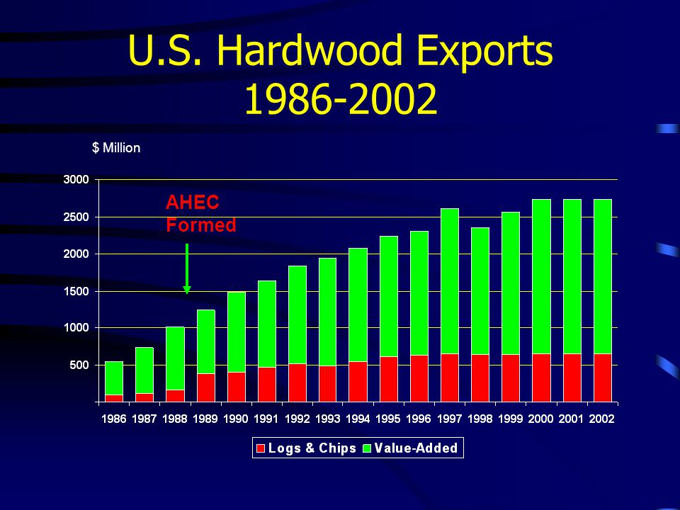 U.S. Hardwood Exports 1986-2002 AHEC Formed $ Million