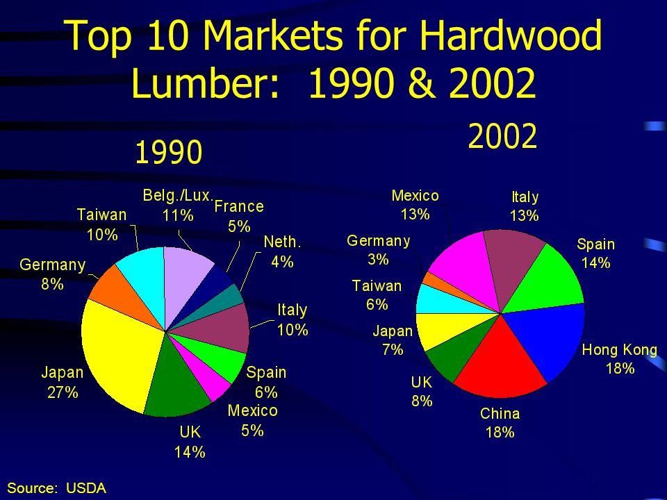 Top 10 Markets for Hardwood Lumber: 1990 & 2002 Source: USDA