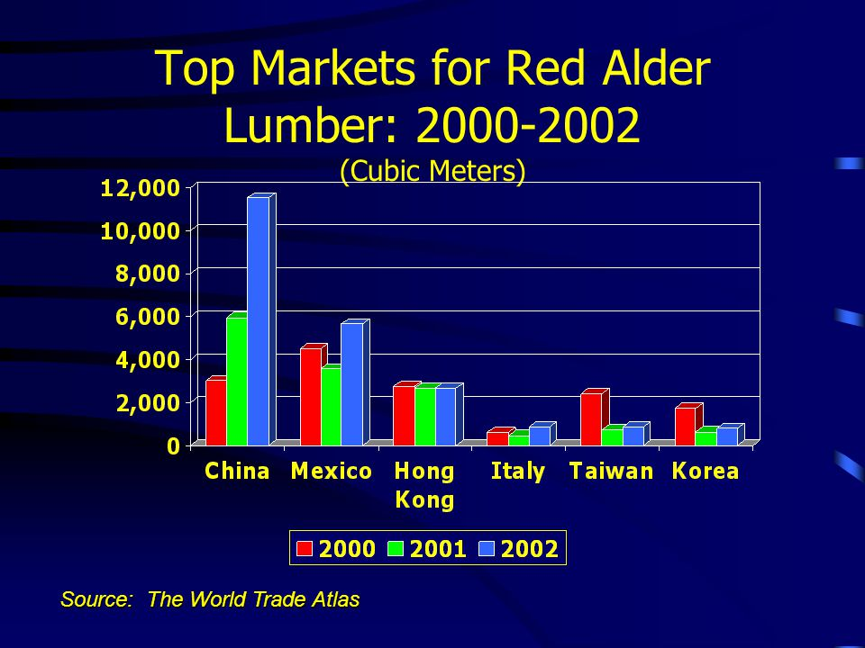Top Markets for Red Alder Lumber: 2000-2002 (Cubic Meters) Source: The World Trade Atlas