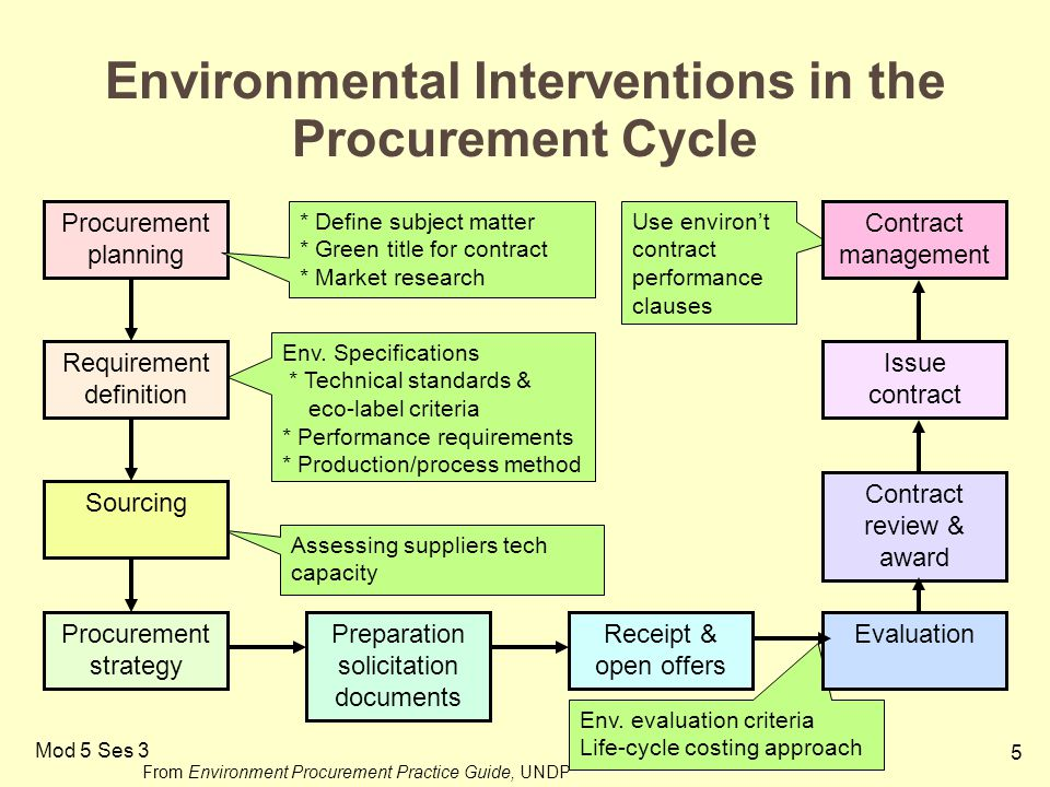 5 Mod 5 Ses 3 Environmental Interventions in the Procurement Cycle Procurement planning * Define subject matter * Green title for contract * Market research Env.
