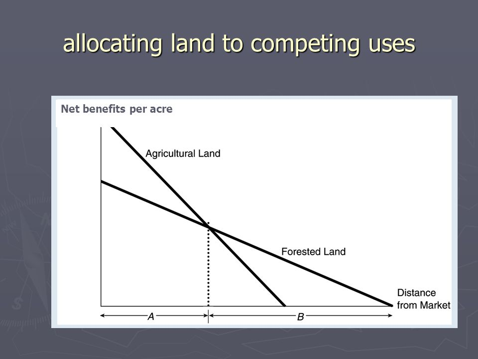 allocating land to competing uses Net benefits per acre