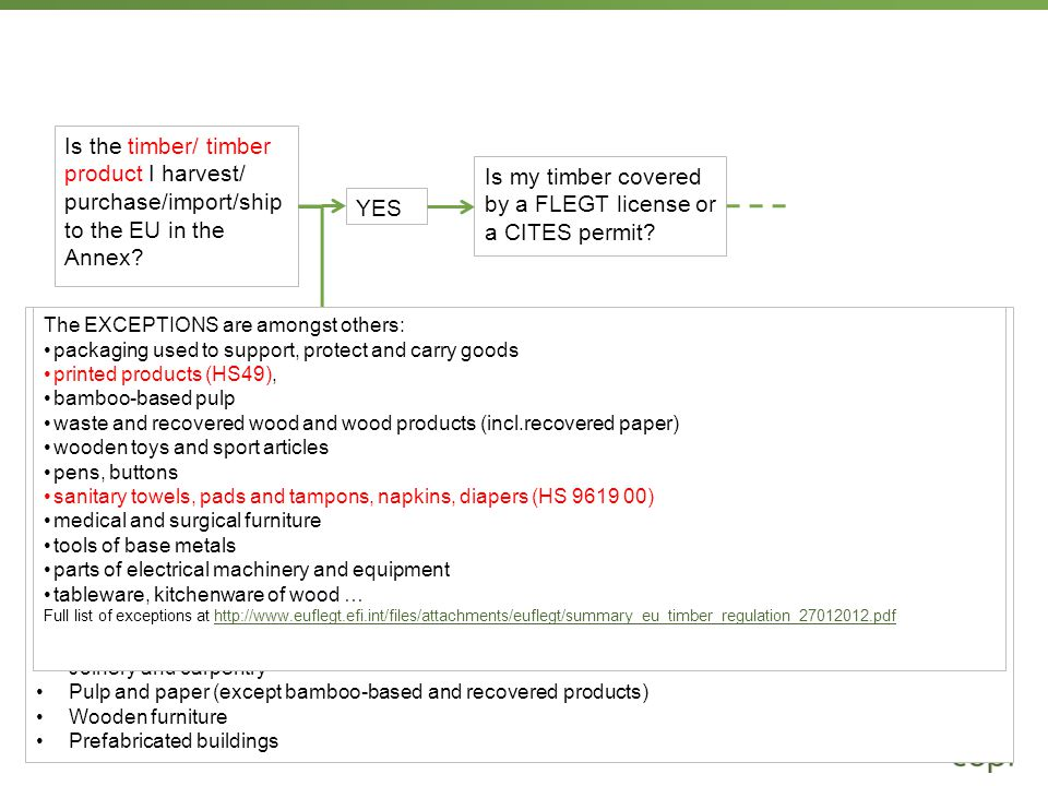 Page  14 Is the timber/ timber product I harvest/ purchase/import/ship to the EU in the Annex.