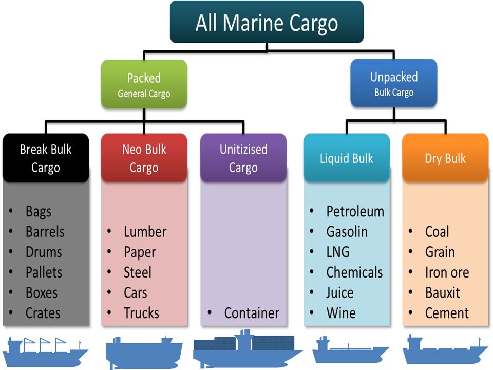 BULK CARGO  Bulk cargoes have difficulty in stowage, as they tend to be conveyed in specialized vessels between two ports  They are usually loaded and discharged by mechanical means.