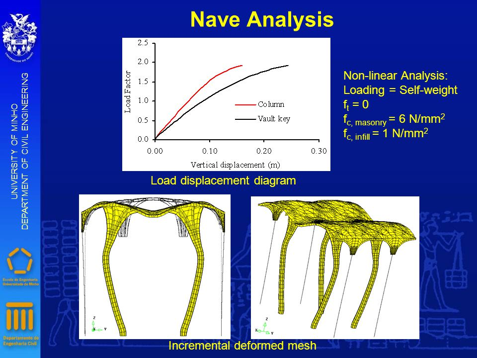 Nave Analysis UNIVERSITY OF MINHO DEPARTMENT OF CIVIL ENGINEERING Load displacement diagram Incremental deformed mesh Non-linear Analysis: Loading = Self-weight f t = 0 f c, masonry = 6 N/mm 2 f c, infill = 1 N/mm 2
