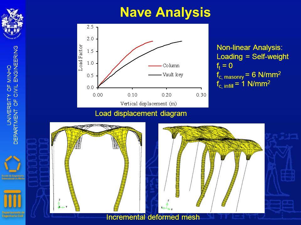 Nave Analysis UNIVERSITY OF MINHO DEPARTMENT OF CIVIL ENGINEERING Load displacement diagram Incremental deformed mesh Non-linear Analysis: Loading = S