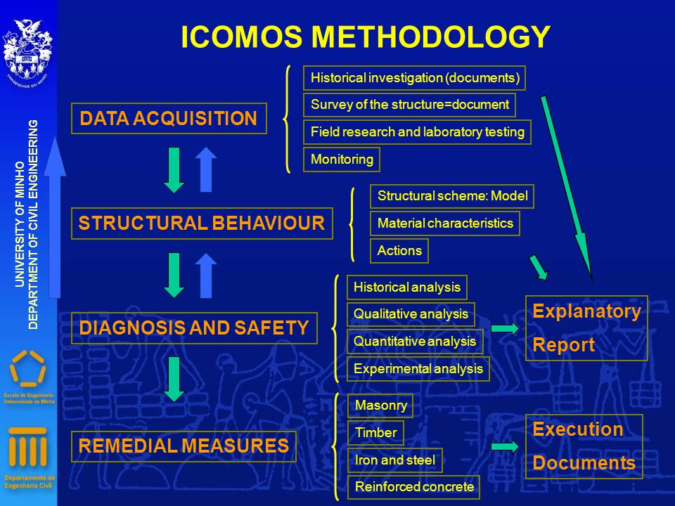 ICOMOS METHODOLOGY DATA ACQUISITION Historical investigation (documents) Survey of the structure=document Field research and laboratory testing Monitoring STRUCTURAL BEHAVIOUR Structural scheme: Model Material characteristics Actions DIAGNOSIS AND SAFETY Historical analysis Qualitative analysis Quantitative analysis Experimental analysis Explanatory Report REMEDIAL MEASURES Masonry Timber Iron and steel Reinforced concrete Execution Documents UNIVERSITY OF MINHO DEPARTMENT OF CIVIL ENGINEERING