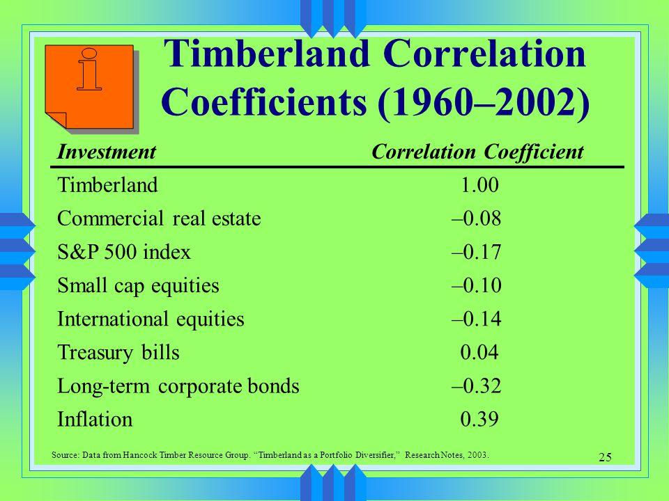 25 Timberland Correlation Coefficients (1960–2002) 0.39Inflation –0.32Long-term corporate bonds 0.04Treasury bills –0.14International equities –0.10Sm