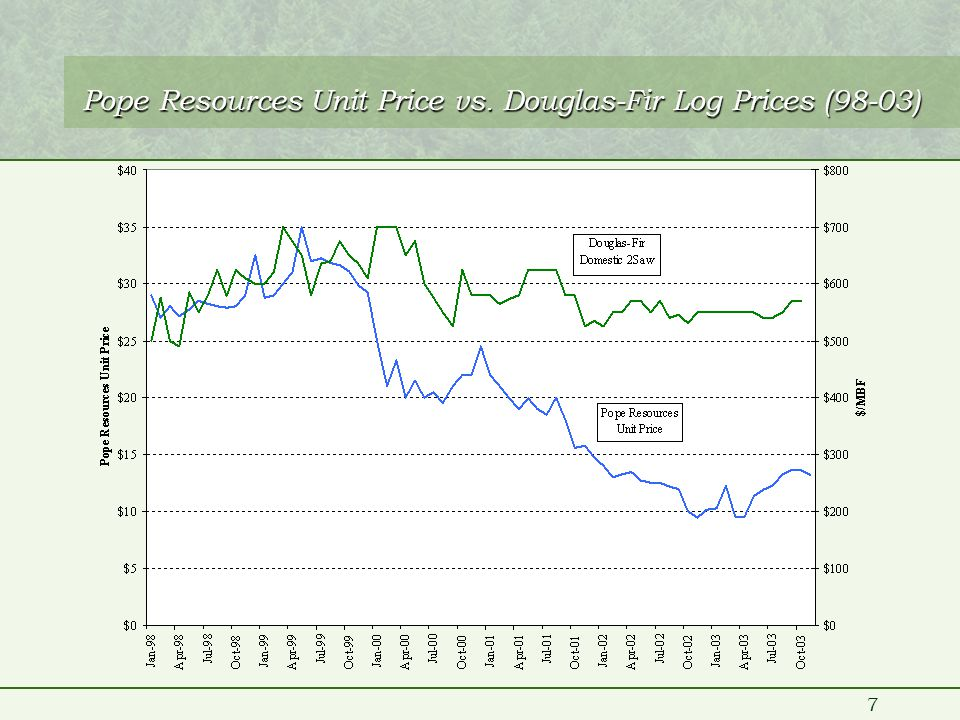 7 Pope Resources Unit Price vs. Douglas-Fir Log Prices (98-03)