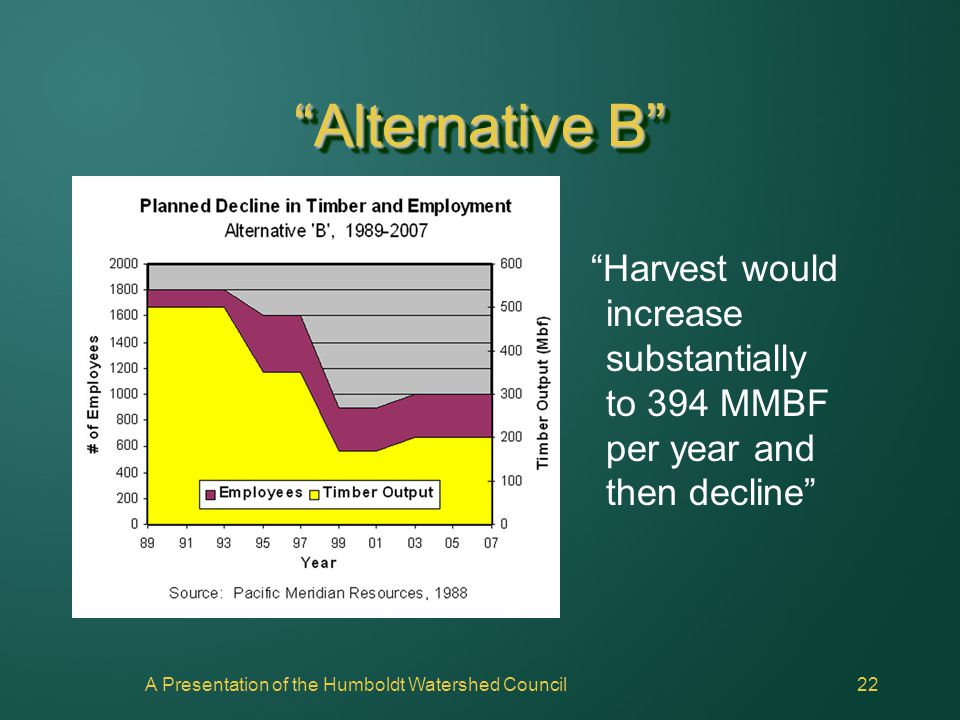 "A Presentation of the Humboldt Watershed Council22 ""Alternative B"" ""Harvest would increase substantially to 394 MMBF per year and then decline"""