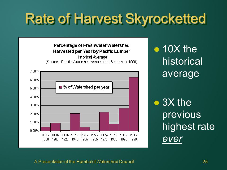 A Presentation of the Humboldt Watershed Council25 Rate of Harvest Skyrocketted 10X the historical average 3X the previous highest rate ever