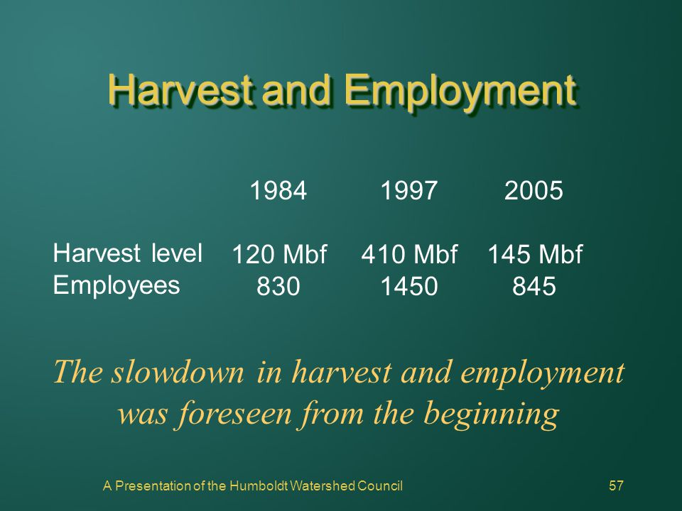 A Presentation of the Humboldt Watershed Council57 Harvest and Employment Harvest level Employees 1997 410 Mbf 1450 The slowdown in harvest and employ