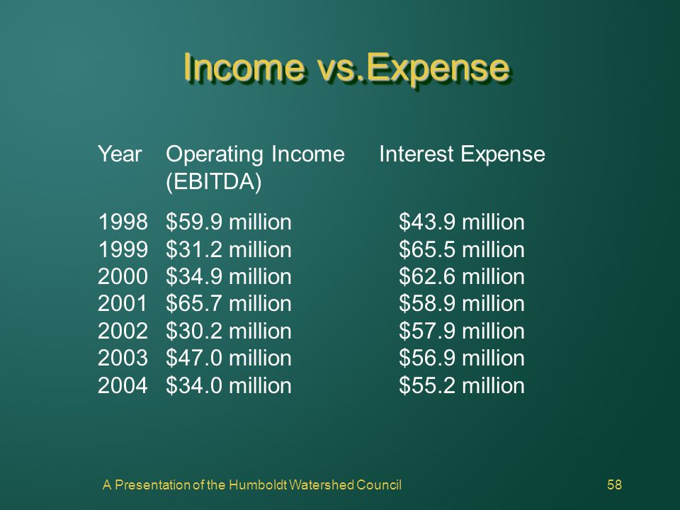 A Presentation of the Humboldt Watershed Council58 Income vs.Expense YearOperating Income (EBITDA) 1998$59.9 million 1999$31.2 million 2000$34.9 milli