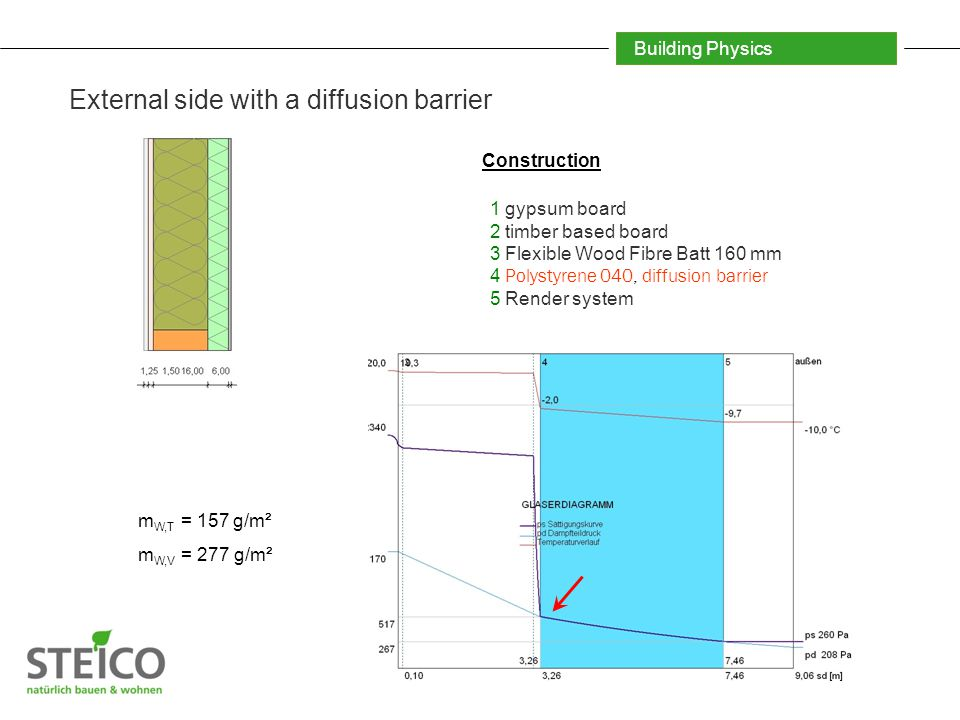 Building Physics External side with a diffusion barrier 1 gypsum board 2 timber based board 3 Flexible Wood Fibre Batt 160 mm 4 Polystyrene 040, diffusion barrier 5 Render system Construction m W,T = 157 g/m² m W,V = 277 g/m²