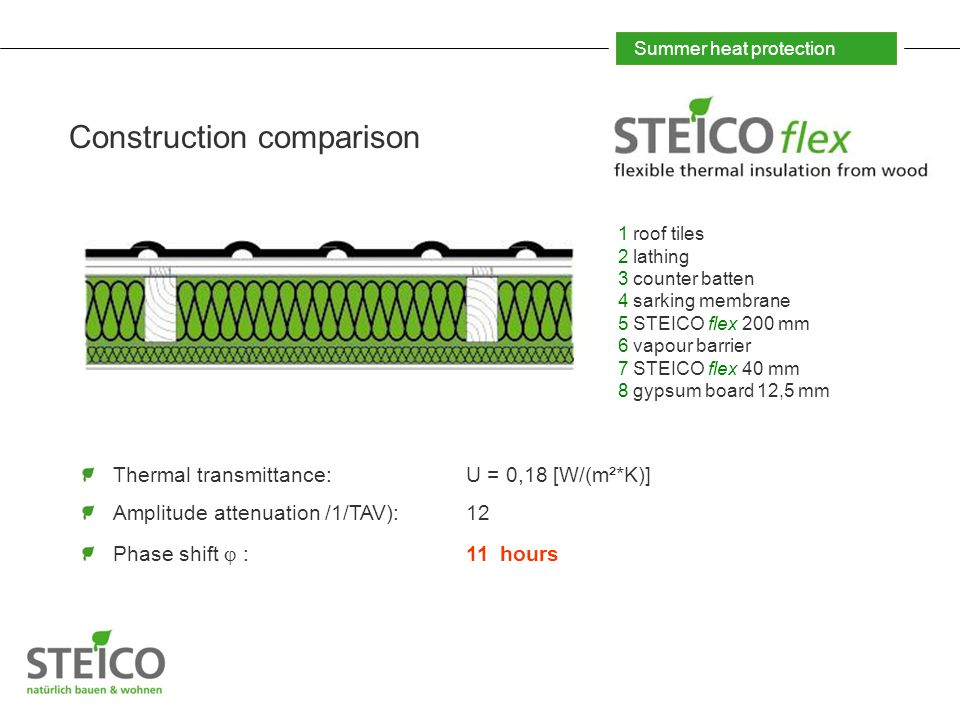 Summer heat protection Construction comparison Thermal transmittance: U = 0,18 [W/(m²*K)] Amplitude attenuation /1/TAV):12 Phase shift  :11 hours 1 roof tiles 2 lathing 3 counter batten 4 sarking membrane 5 STEICO flex 200 mm 6 vapour barrier 7 STEICO flex 40 mm 8 gypsum board 12,5 mm