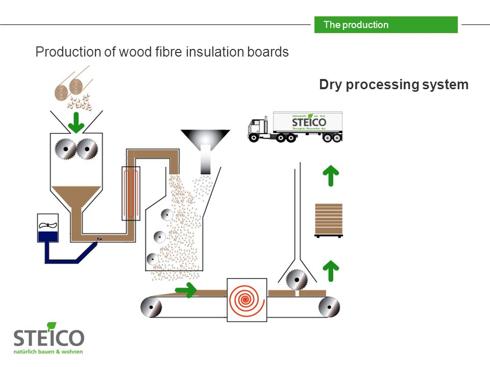 The production Production of wood fibre insulation boards Dry processing system