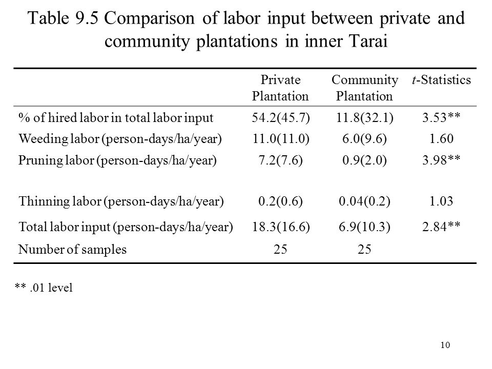 Table 9.5 Comparison of labor input between private and community plantations in inner Tarai Private Plantation Community Plantation t-Statistics % of hired labor in total labor input54.2(45.7)11.8(32.1)3.53** Weeding labor (person-days/ha/year)11.0(11.0)6.0(9.6)1.60 Pruning labor (person-days/ha/year)7.2(7.6)0.9(2.0)3.98** Thinning labor (person-days/ha/year)0.2(0.6)0.04(0.2)1.03 Total labor input (person-days/ha/year)18.3(16.6)6.9(10.3)2.84** Number of samples25 **.01 level 10