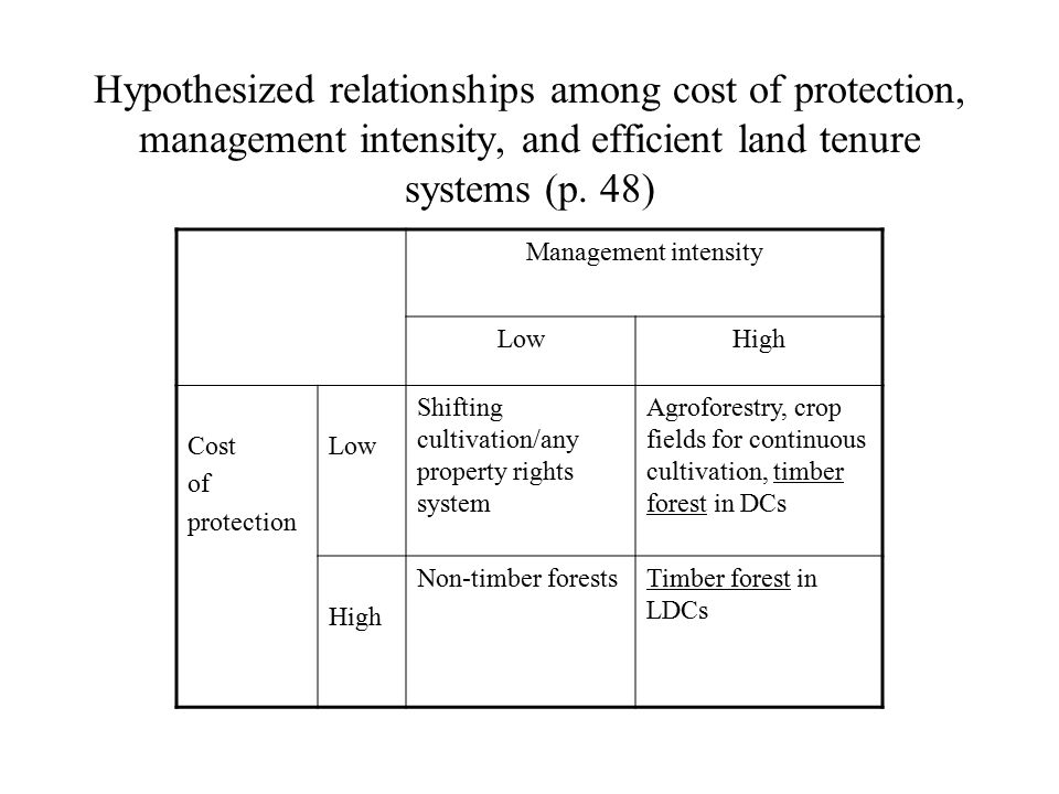 Hypothesized relationships among cost of protection, management intensity, and efficient land tenure systems (p.