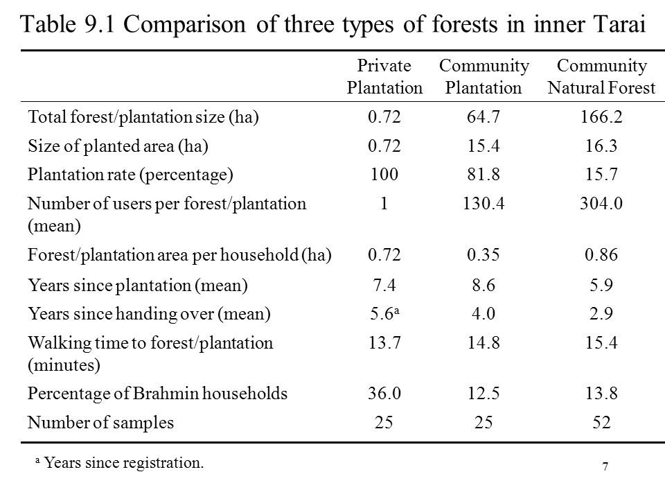 Table 9.2 Characteristics of private and community plantations in inner Tarai Private Plantation Community Plantation Chi-Square and t-Statistics a Previous use of land (percentage) Agriculture808b8b 26.30** Grazing land206811.68** No use or barren land03610.98** Soil type (percentage) c Gravel20525.56* Sandy loam4400.00 Loam32 0.00 Clayey loam20361.59 Proportion of sisso species91.4(11.3)77.5(17.7)3.32** Planting density (number per ha)3,093(1,520)3,035(3,261)0.08 Seedling first-year survival rate (%)80.3(16.1)73.4(15.7)1.53 Number of samples25 a Person's chi-square test statistics for the first seven comparisons and t-statistics for the last three.