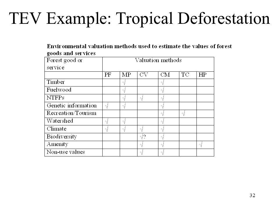 32 TEV Example: Tropical Deforestation