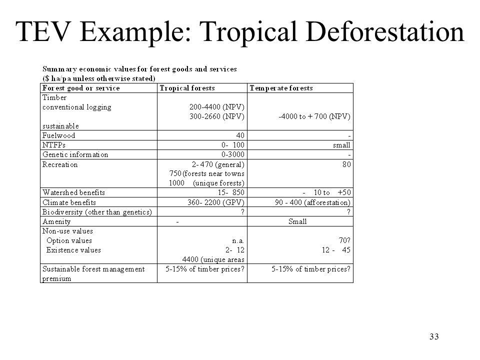 33 TEV Example: Tropical Deforestation