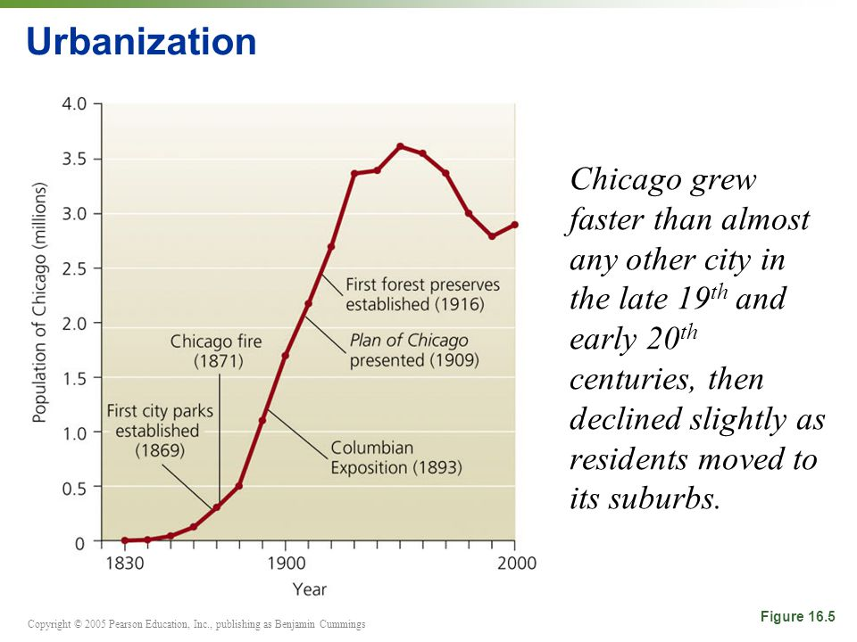 Copyright © 2005 Pearson Education, Inc., publishing as Benjamin Cummings Urbanization Chicago grew faster than almost any other city in the late 19 th and early 20 th centuries, then declined slightly as residents moved to its suburbs.