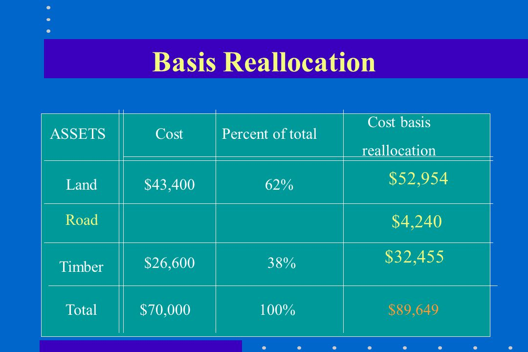 Basis Reallocation ASSETS Land Timber Total FMVPercent of total Cost basis reallocation $70,000 $42,650 $116,890100%$76,000$85,409 $53,700 $32,722 62%