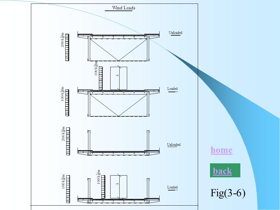 Fig(3-6) 100 kg/m 2 3 2 2 Wind Loads Unloaded Loaded 200 kg/m 2 100 kg/m 2 3 Loaded Unloaded 2 100 kg/m 200 kg/m back home