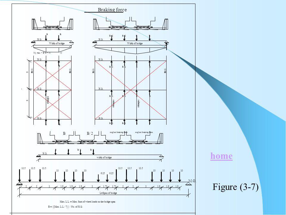 M.G. 12.5 My max = B*a = M Max. L.L. = Max. Sum of wheel loads on the bridge span B = {[Max. L.L./ 7] } / No. of X.G. M B Braking force B 12.5 10 6.25
