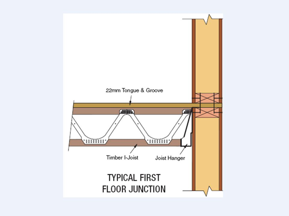 SIPs can be combined with other building elements and systems like: * Engineered joists * Adaptable timber and tube steel framing enveloped with SIPs
