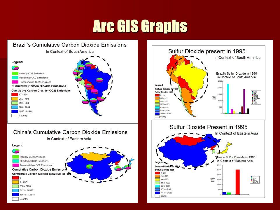 Arc GIS Graphs