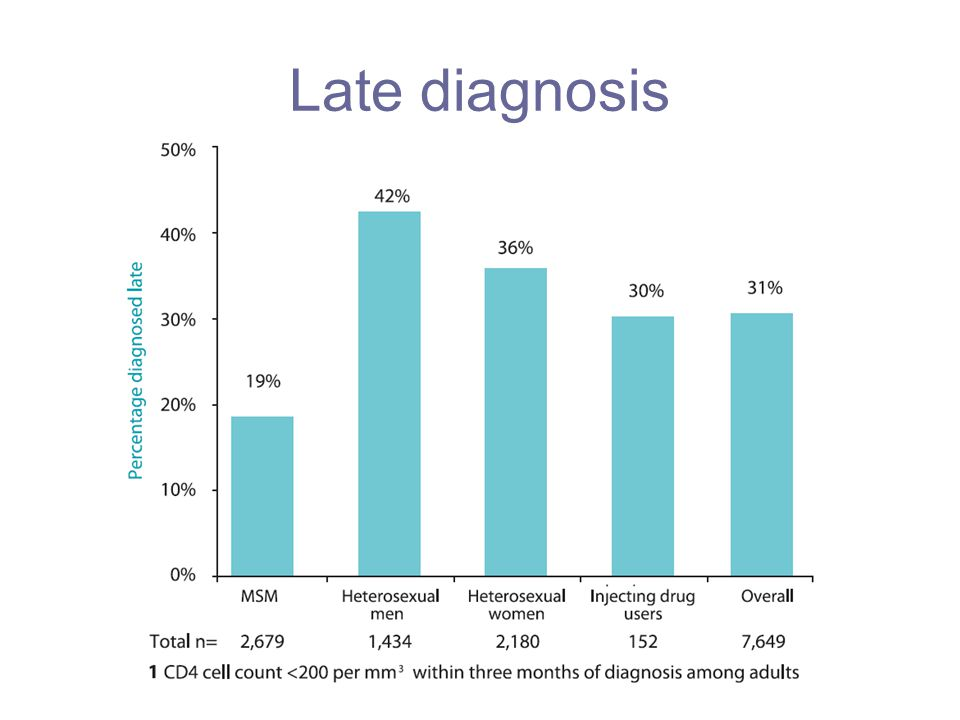 Late diagnosis