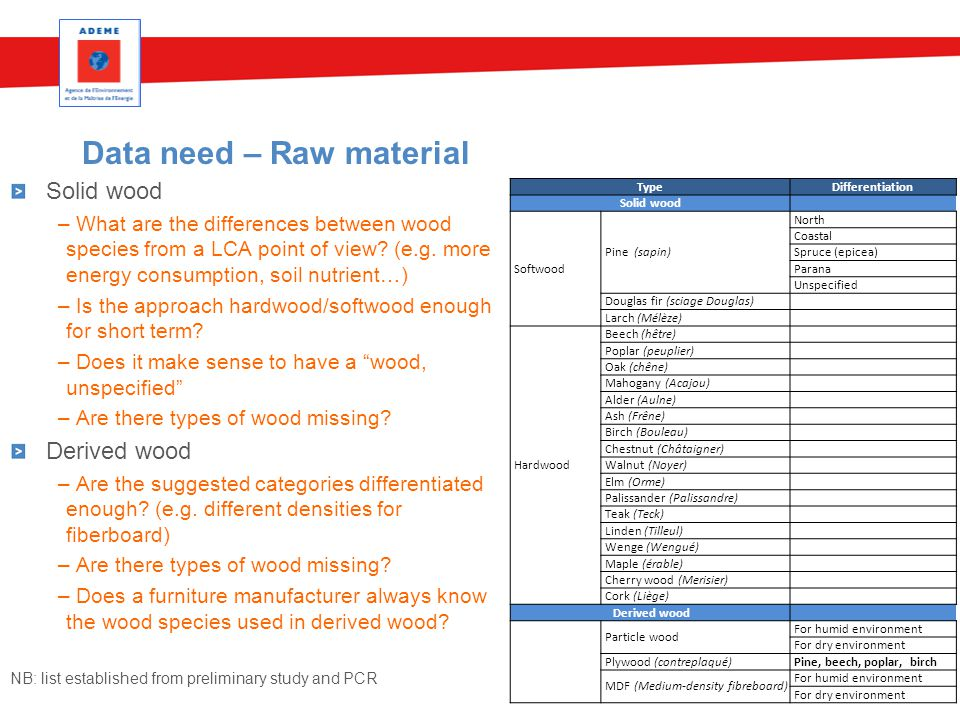 Data need – Raw material 14 Solid wood – What are the differences between wood species from a LCA point of view? (e.g. more energy consumption, soil n