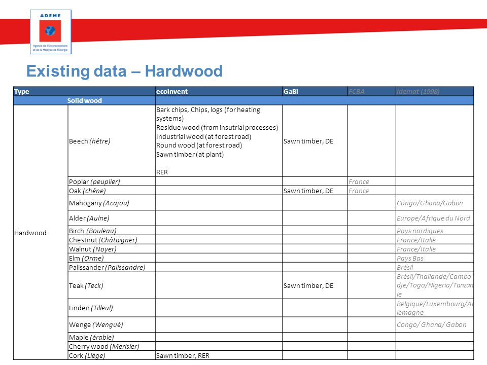 Existing data – Hardwood 3 mai 2015Nom du service 16 TypeecoinventGaBiFCBAIdemat (1998) Solid wood Hardwood Beech (hêtre) Bark chips, Chips, logs (for heating systems) Residue wood (from insutrial processes) Industrial wood (at forest road) Round wood (at forest road) Sawn timber (at plant) RER Sawn timber, DE Poplar (peuplier) France Oak (chêne) Sawn timber, DEFrance Mahogany (Acajou) Congo/Ghana/Gabon Alder (Aulne) Europe/Afrique du Nord Birch (Bouleau) Pays nordiques Chestnut (Châtaigner) France/Italie Walnut (Noyer) France/Italie Elm (Orme) Pays Bas Palissander (Palissandre) Brésil Teak (Teck) Sawn timber, DE Brésil/Thailande/Cambo dje/Togo/Nigeria/Tanzan ie Linden (Tilleul) Belgique/Luxembourg/Al lemagne Wenge (Wengué) Congo/ Ghana/ Gabon Maple (érable) Cherry wood (Merisier) Cork (Liège)Sawn timber, RER