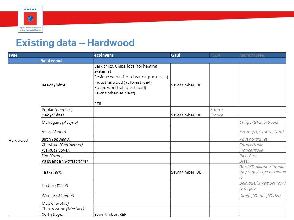 Existing data – Hardwood 3 mai 2015Nom du service 16 TypeecoinventGaBiFCBAIdemat (1998) Solid wood Hardwood Beech (hêtre) Bark chips, Chips, logs (for
