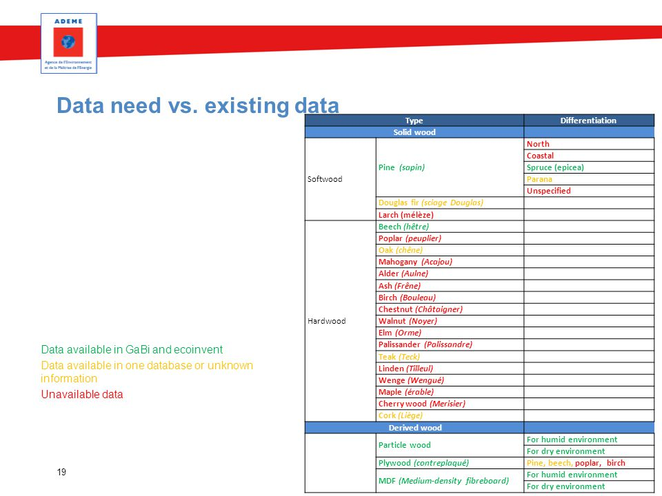 Data need vs. existing data Data available in GaBi and ecoinvent Data available in one database or unknown information Unavailable data 19 TypeDiffere