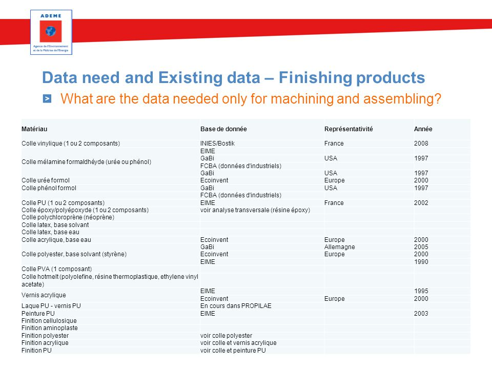 Data need and Existing data – Finishing products What are the data needed only for machining and assembling.