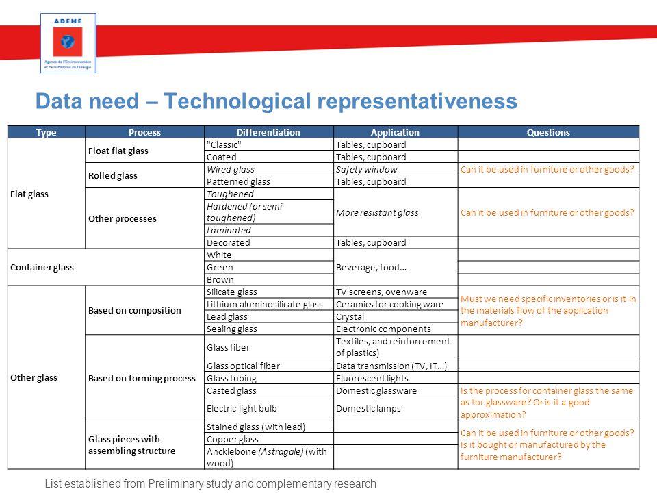 Data need – Technological representativeness TypeProcessDifferentiationApplicationQuestions Flat glass Float flat glass