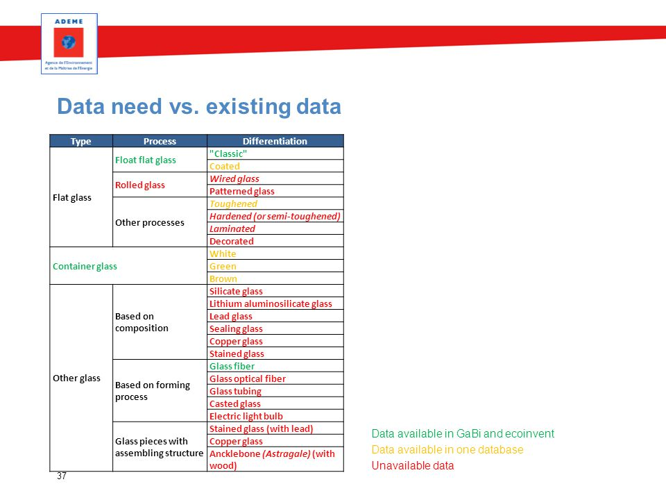 Data need vs. existing data Data available in GaBi and ecoinvent Data available in one database Unavailable data 37 TypeProcessDifferentiation Flat gl