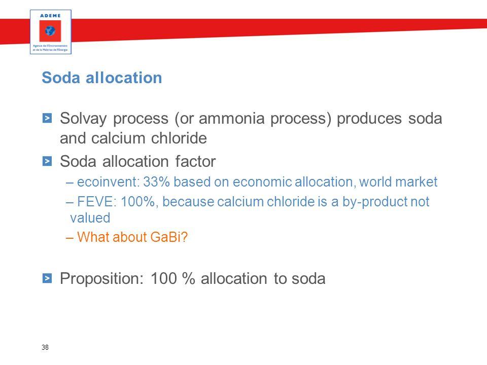 Soda allocation Solvay process (or ammonia process) produces soda and calcium chloride Soda allocation factor – ecoinvent: 33% based on economic alloc