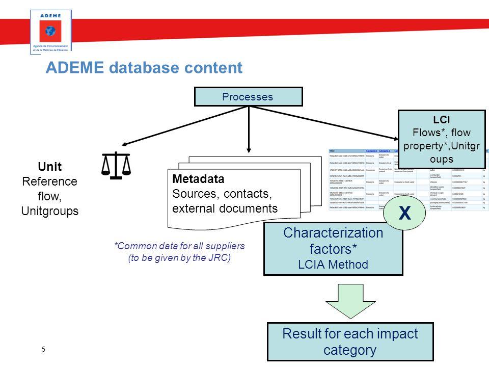 5 ADEME database content Processes Metadata Sources, contacts, external documents Unit Reference flow, Unitgroups Characterization factors* LCIA Metho