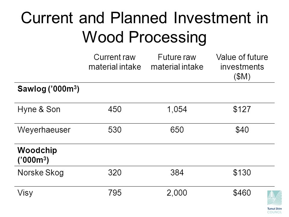 Current and Planned Investment in Wood Processing Current raw material intake Future raw material intake Value of future investments ($M) Sawlog ('000