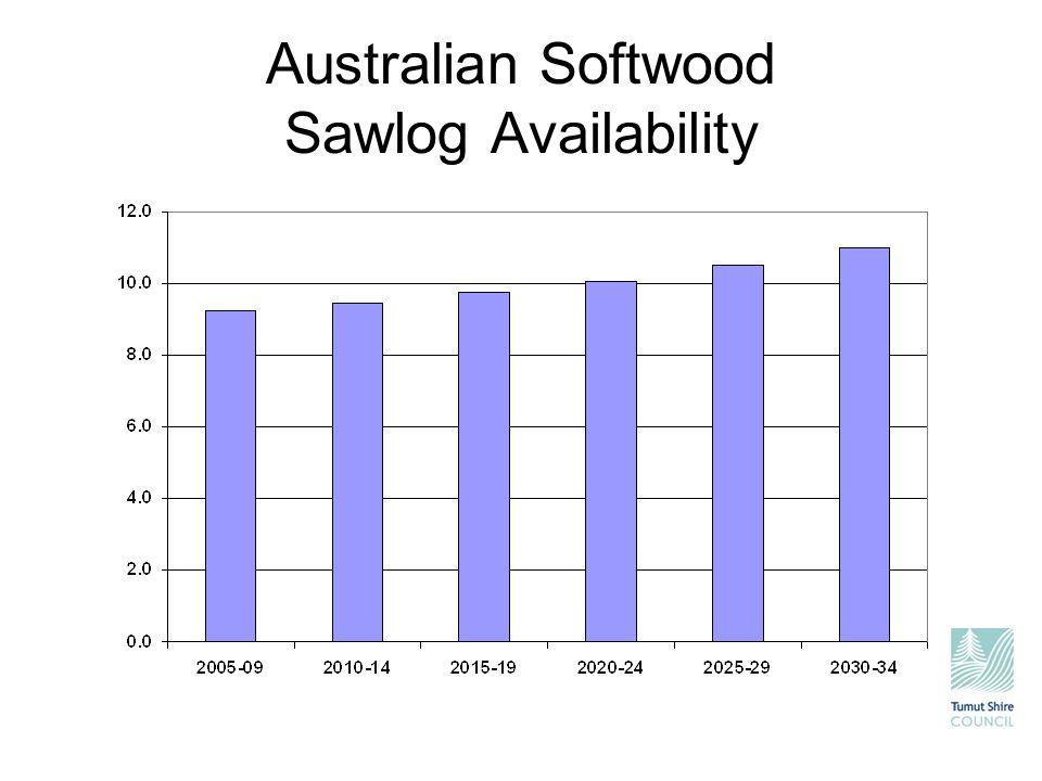 Australian Softwood Sawlog Availability